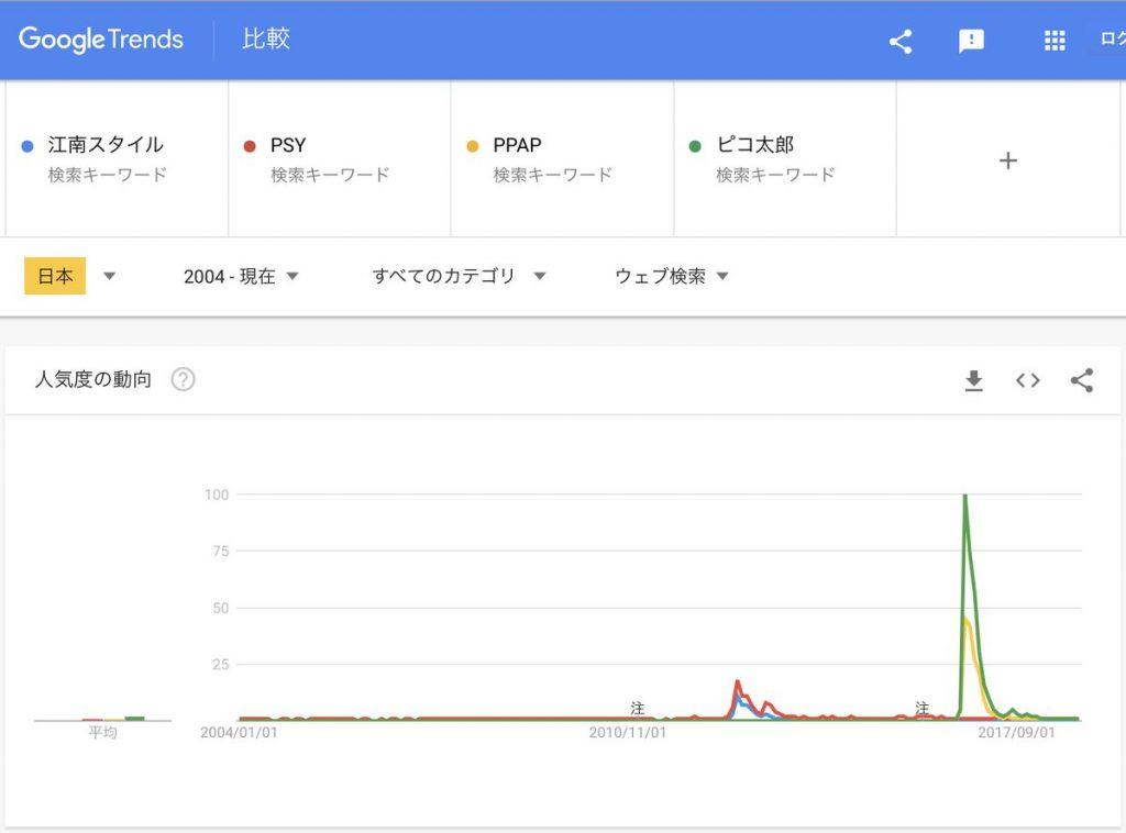 Googleトレンドで比較したPSYとPPAP