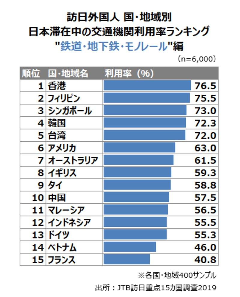 訪日外国人の交通機関利用率ランキング