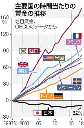 日本と世界の賃金の推移