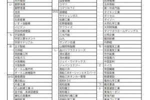 戦犯企業リスト