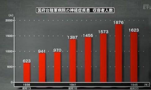 国府台陸軍病院の神経症疾患・収容者人数